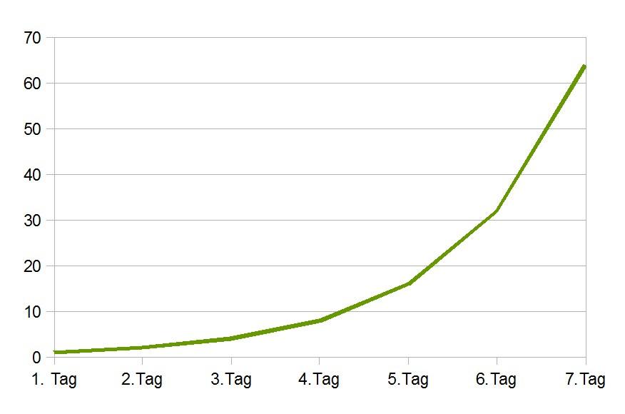 Wildbienenexponentiell